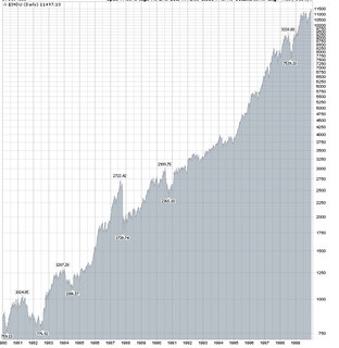 stockchart.com dow chart