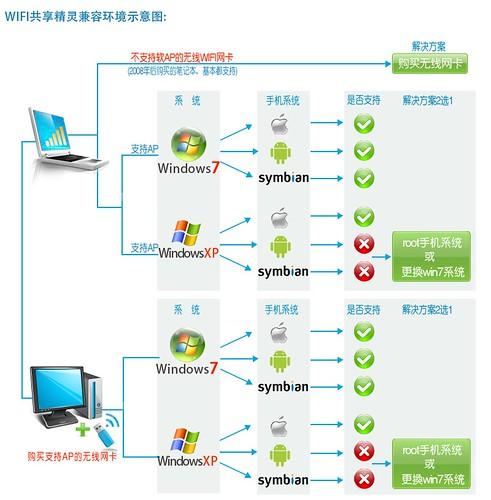 WIFI共享精灵 让笔记本变WIFI热点 | 爱软客