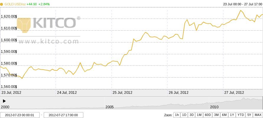 grafik harga emas mingguan online 23-27 Juli 2012