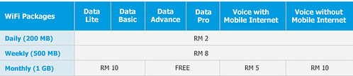 Packages available for Celcom First customers are