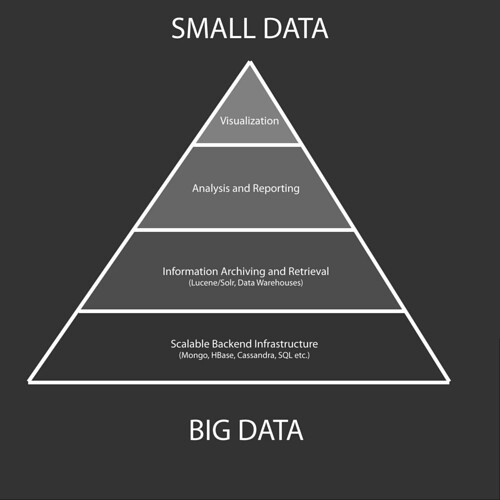 the big data pyramid