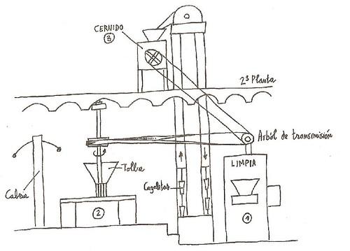 esquema maquina auxiliar