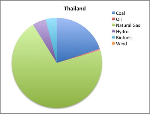 thailand EMI