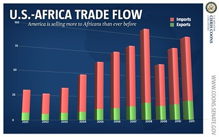 U.S./Africa Trade Flow