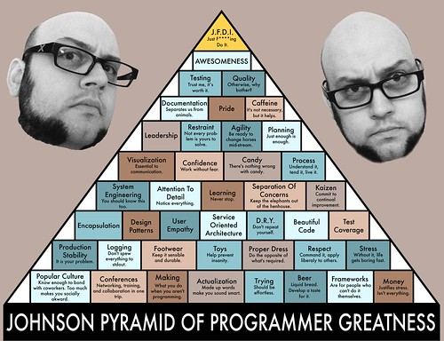 Johnson Pyramid of Programmer Greatness