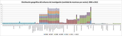 Distribución geográfica del esfuerzo de investigación 2006 a 2012