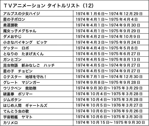 120828(1) – WEB Anime Style《日本電視動畫史50週年 情報總整理》專欄第12回(西元1974年)正式刊載!