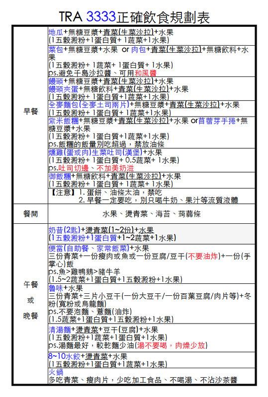 TRA 3333正確飲食規劃表