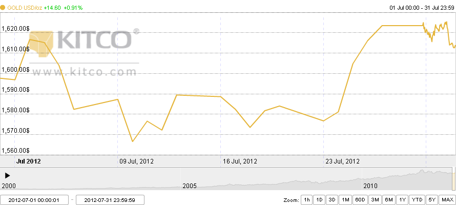 Grafik pergerakan harga emas bulan Juli 2012
