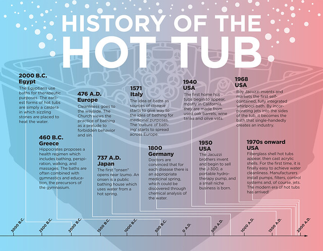 History of the Hot Tub - Visual Timeline