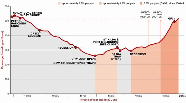 PTV: Patronage graph 1946-2011