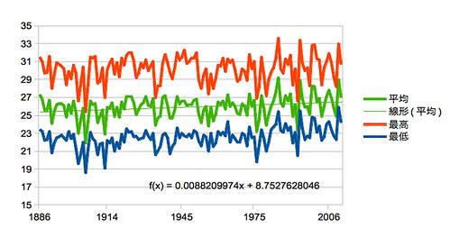新潟の平均気温