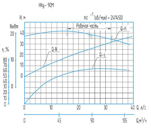 Гидравлическая характеристика насосов Нку-90М