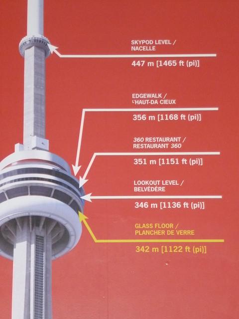 Cn Tower Diagram