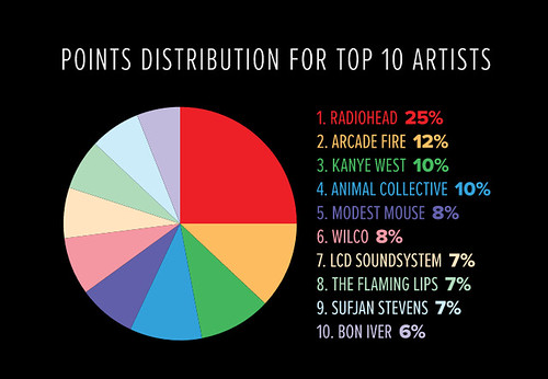 pie chart of the top ten artists, nine of whom are white and all of whom are male