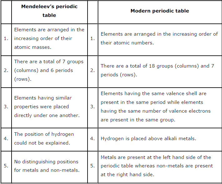 ncert solutions for class 10 science chapter 5 periodic classification of elements aglasem schools