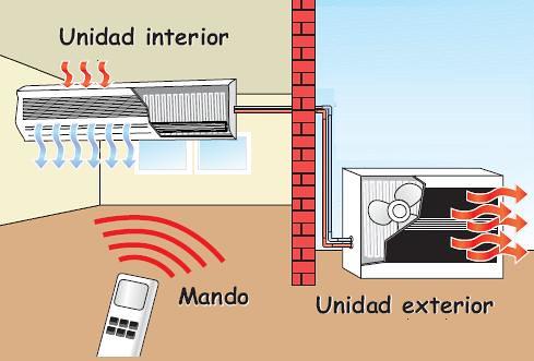 Aire acondicionado split el mas economico en su for Temperatura de salida de aire acondicionado split