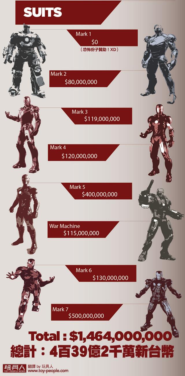 你知道成為「鋼鐵人」要花多少錢嗎?