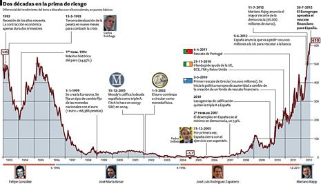 12g21 EPaís Dos décadas prima de riesgo Uti