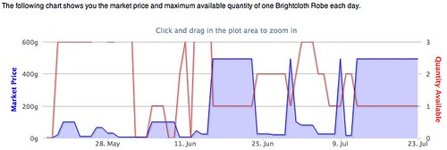 Brightcloth Robe - US Earthen Ring Alliance - The Undermine Journal