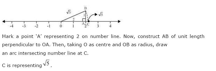 NCERT Solutions for Class 9 Maths Chapter 1 Number Systems