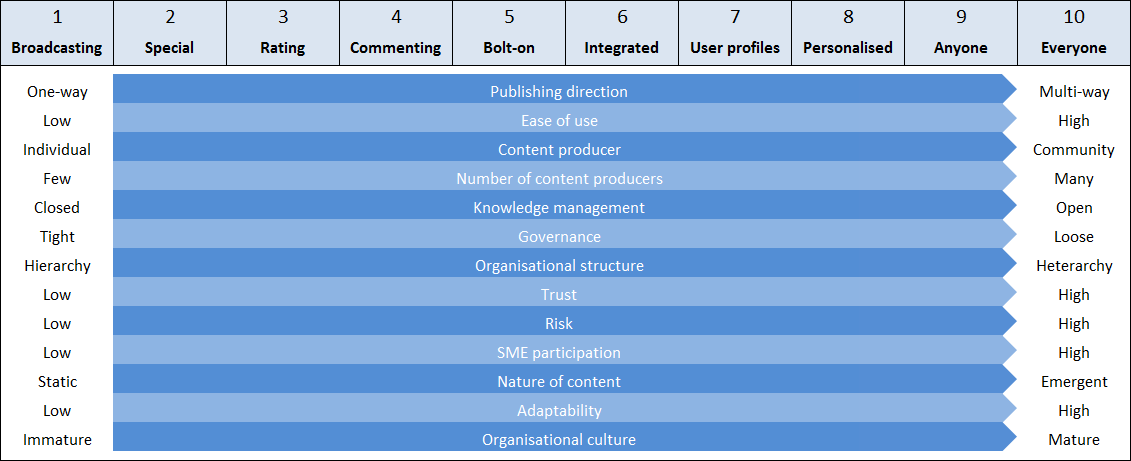 Concurrent trends associated with the Social Intranet Index
