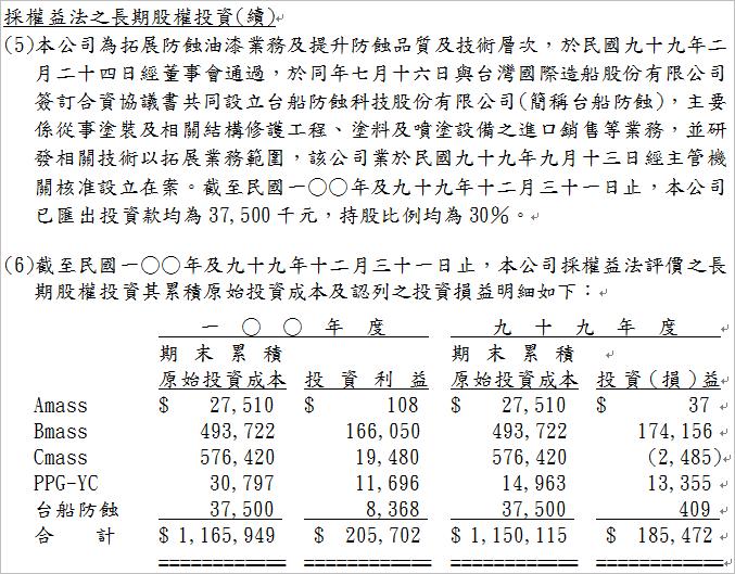 1726_長期投資損益