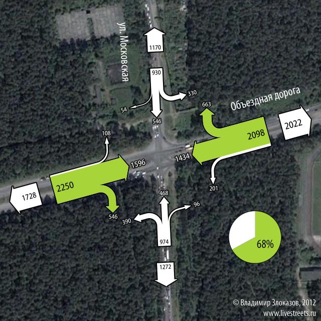 Доля трафика правых поворотов и Объездной прямо