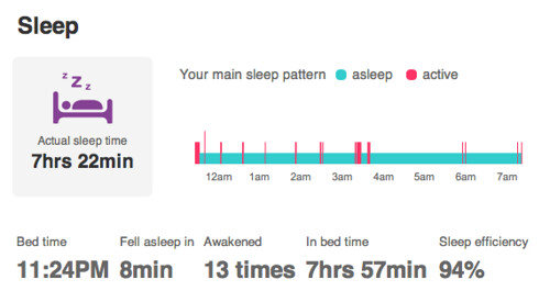 Sleep as measured by Fitbit