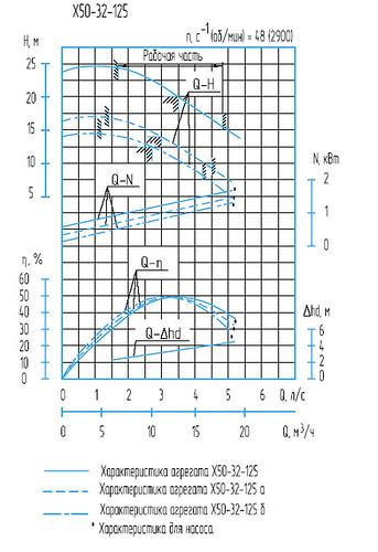 Гидравлическая характеристика насосов Х 50-32-125