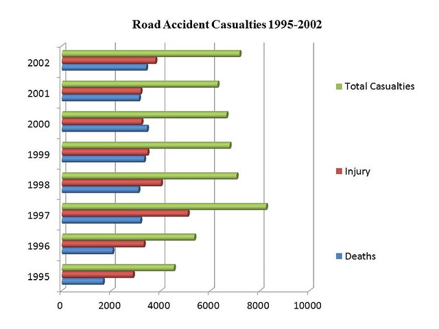 Road Accident Casualties 1995-2002