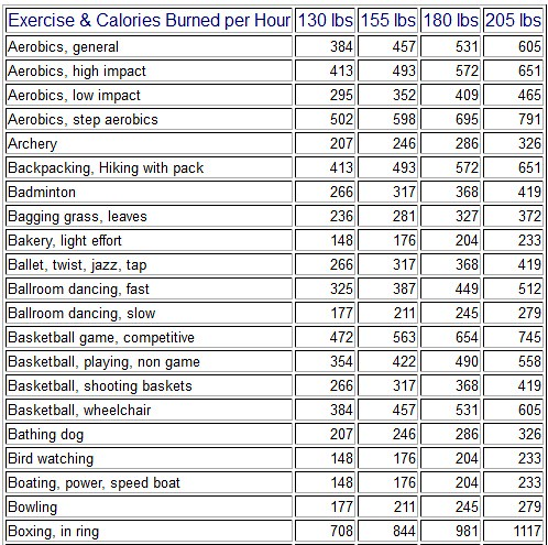 Calories Burned During Exercise By Nutristrategy