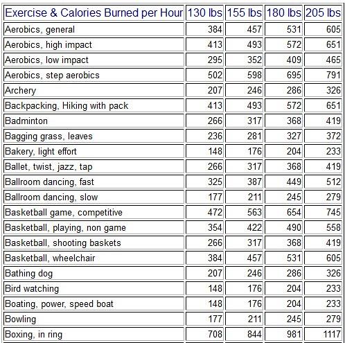 P90x3 Calories Burned Per Workout Eoua Blog