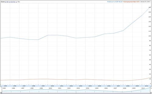 Euro Crisis Infographic: Greek GDP as a Percentage of GDP vs Greek Unemployment