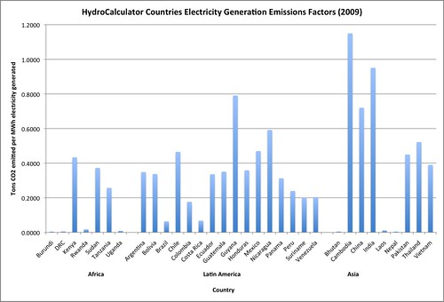 emissions factors, alphabetical