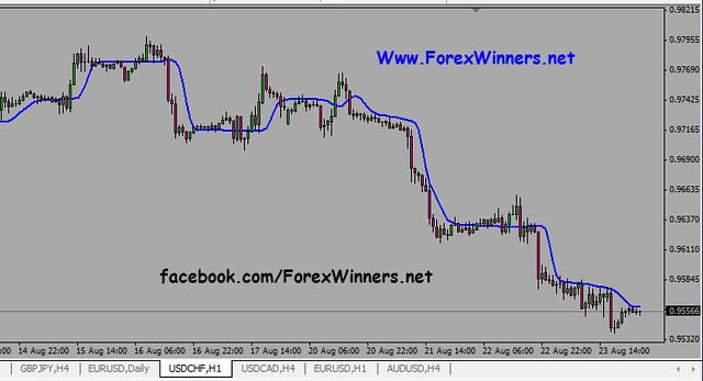 Indikator forex akurat 2015