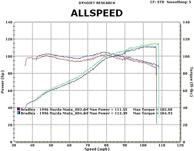 BP5A/MSM Intake Cam Swap Dyno Results