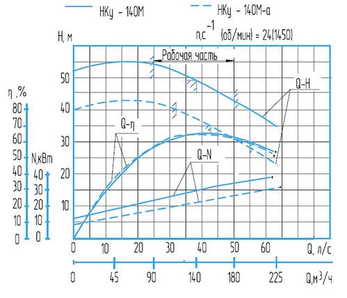 Гидравлическая характеристика насосов Нку-140М