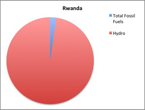 rwanda emi-corrected