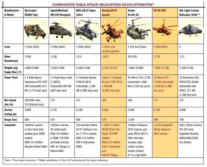 """مصر تستعد لإستلام ـ46 مروحية """"التمساح"""" لتكون أول دولة في العالم تحصل علي طراز'' كا-52'' من روسيا - صفحة 5 7649477234_38b4d691a9_b"""