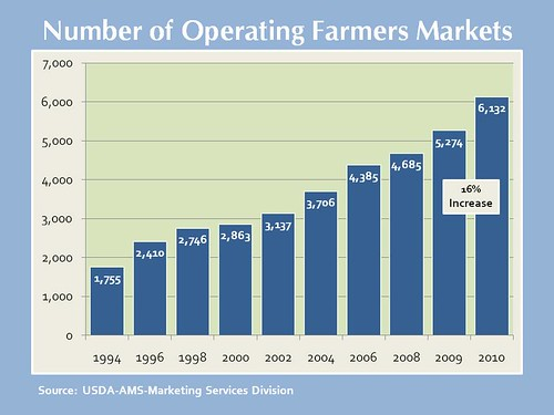 Number of Operating Farmers Markets, 1994-2010.
