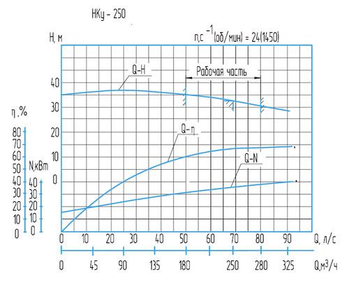 Гидравлическая характеристика насосов Нку-250