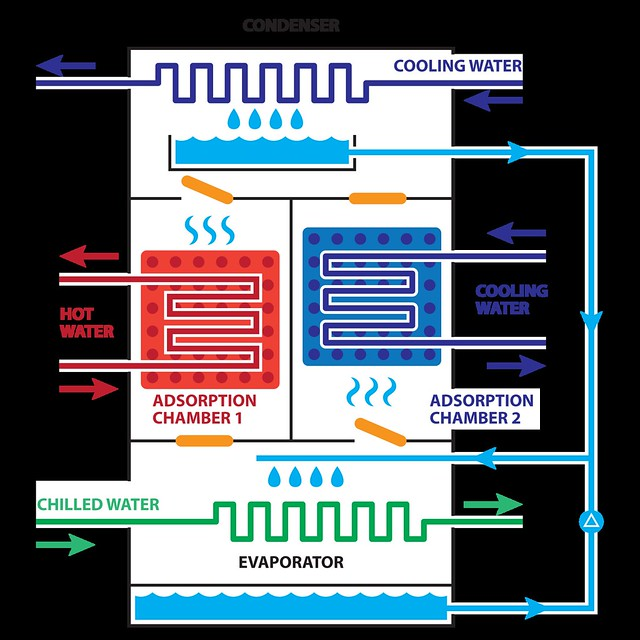 thesis on adsorption refrigeration Any use made of information contained in this thesis/dissertation must be in  accordance with  three bed with dual evaporator adsorption refrigeration  cycle.