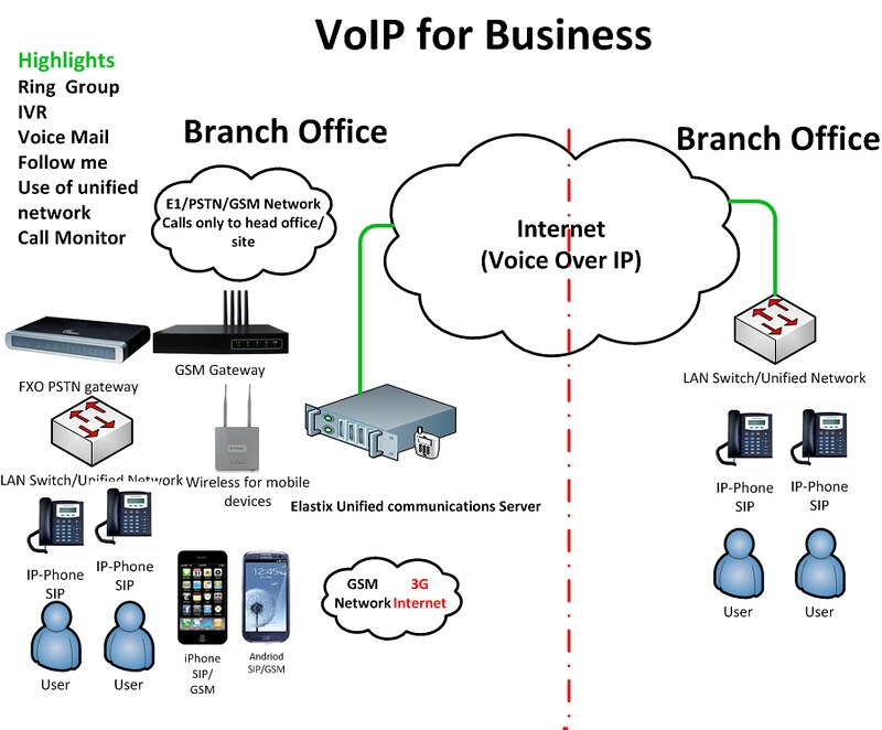 An analysis of the pbx systems for the concept of communication in business