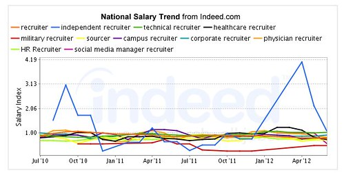 Recruiter Salary Comparison Chart