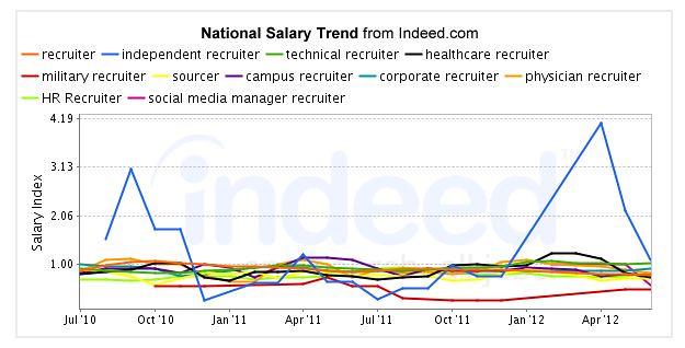 Recruiter Salary Comparison Chart Flickr Photo Sharing