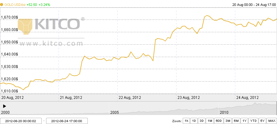 Grafik harga emas dari waktu ke waktu 20 - 24 Agustus 2012