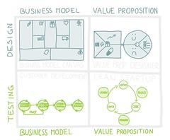 Estrategias para verificar tu modelo de negocio