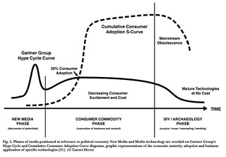Phases of media positioned in ference to political economy: New Media and Media Archaeology are overlaid on Gartner Group's Hype Cycle and Cumulative Consumer Adoption Curve diagrams, graphic representations of the economic maturity, adoption and business application of specific technologies. (c. Garnet Hertz)