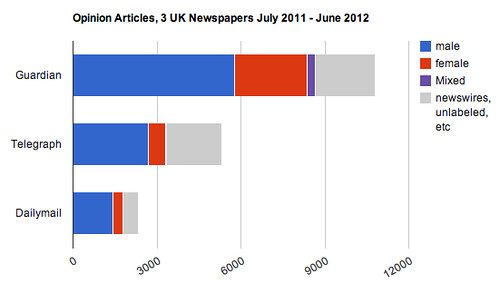 Opinion Articles in 3 UK Newspapers by gender, July 2011 - June 2012